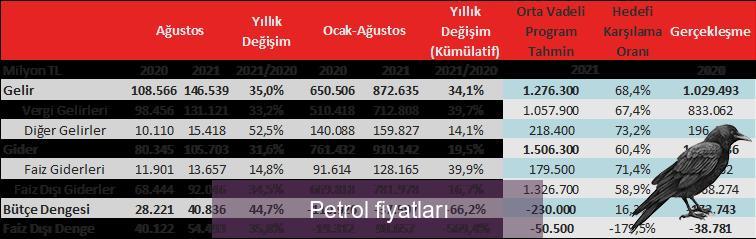 petrol fiyatlari 5 jjekevtk