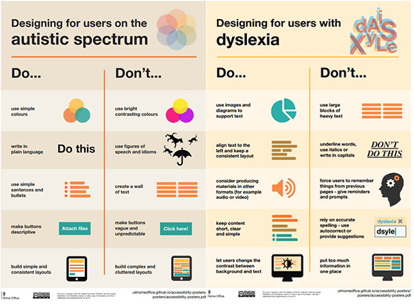 Designing for users on the autistic spectrum. Do use simple colours; write in plain language; use simple sentences and bullets; make buttons descriptive; build simple and consistent layouts. Don't use bright contrasting colours; use figures of speech and idioms; create a wall of text; make buttons vague and unpredictable; build complex and cluttered layouts. Designing for users with dyslexia. Do use images and diagrams to support text; align text to the left and keep in a consistent layout; consider producing materials in other formats (for example audio or video); keep content short, clear and simple; let users change the contrast between background and text. Don't use large blocks of heavy text; underline words, use italics or write in capitals; force users to remember things from previous pages - give reminders and prompts; reply on accurate spelling - use autocorrect or provide suggestions; put too much information in one place.
