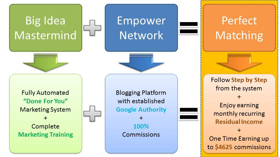 Big-Idea-Mastermind-with-Empower-Network-is-Perfect