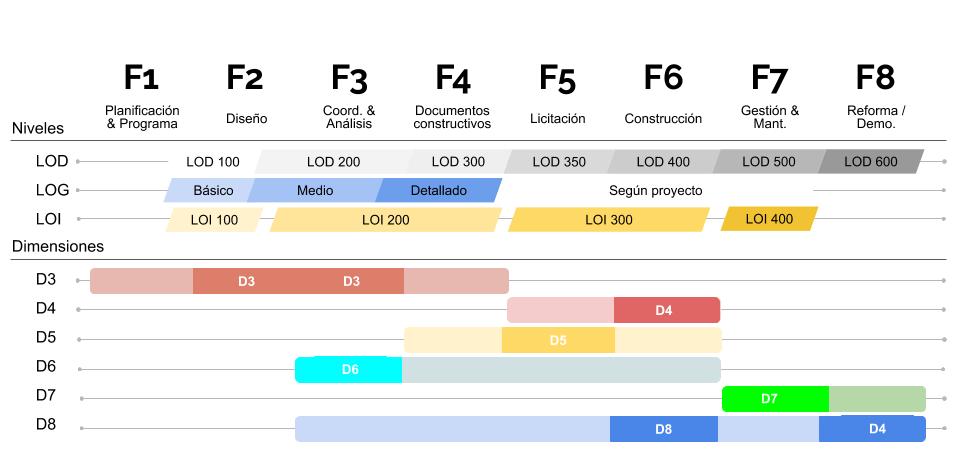 Trazabilidad-de-Datos-de-los-Objetos-BIM-de-Placo