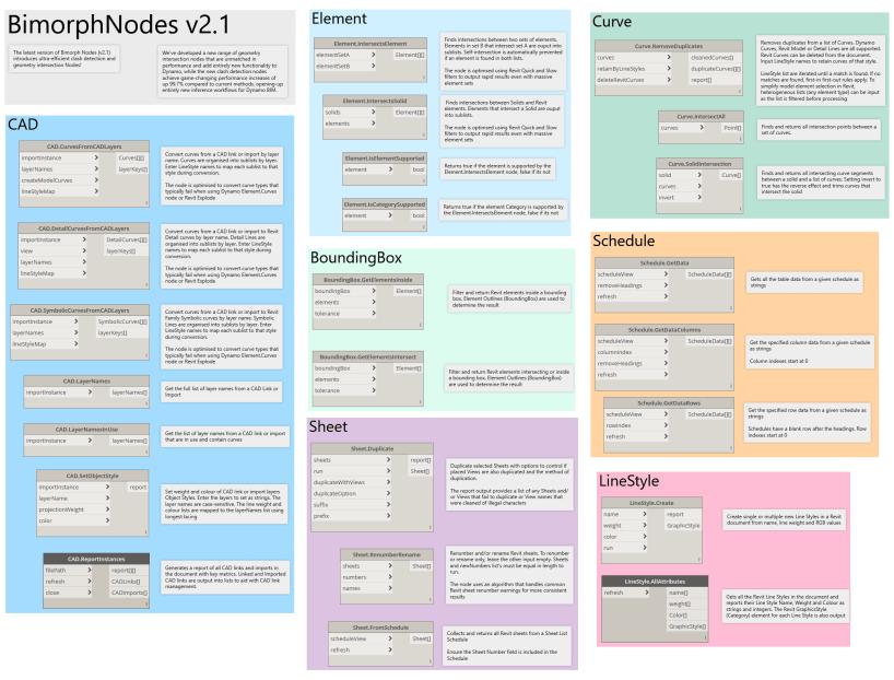 Bimorph Nodes v2.1 Library Catalog for Revit Dynamo BIM Digital Engineering