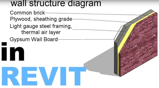 How to design wall structure (material) diagram in Revit