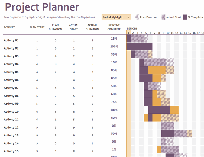 It allows you to quickly see the status of any project and see how far. Gantt Project Planner