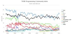 przyszłość języka c++ - wykres 1