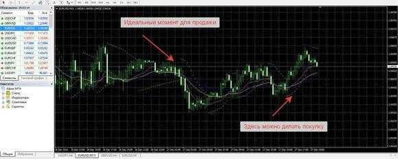 elliott wave prekybos principai ir prekybos strategijos prekyba pirkimo signalais