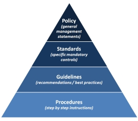 What are it policies standards and guidelines binary for Information technology policies and procedures templates