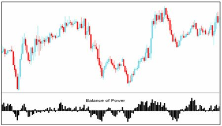 balance of power indicator