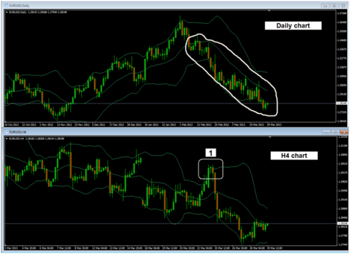 Bollinger Bands tops and bottoms