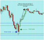 mother candle trading strategy graph