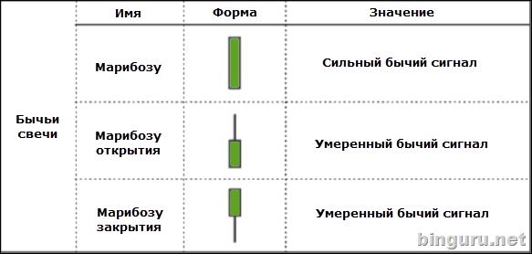 bazele tranzacționării binguru)