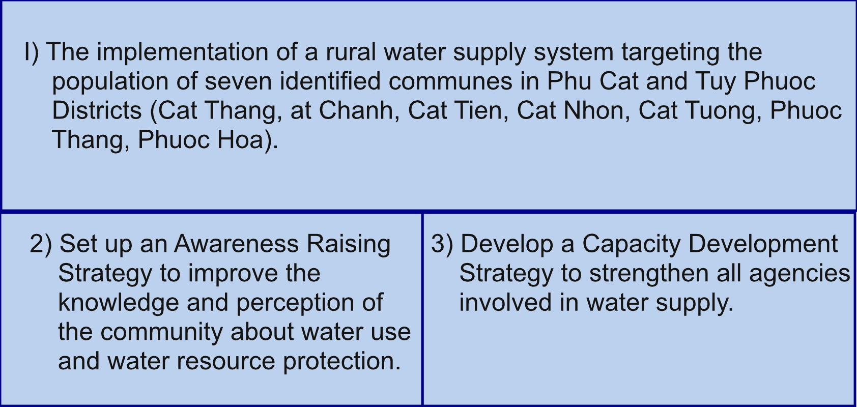 Rural Water Supply System