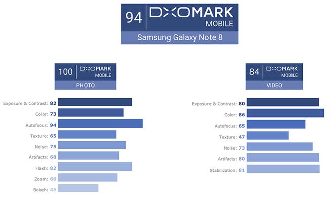 Nếu xét đến khả năng chụp ảnh tĩnh, camera Galaxy Note 8 đang được đánh giá là tốt nhất thế giới