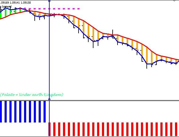 bifați indicatori pentru opțiuni binare