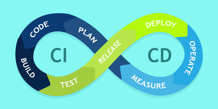 CI CD pipeline automation