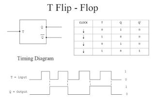 pengertian flip flop jenis flip flop