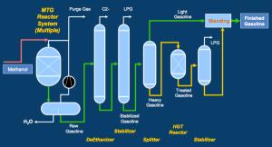 "Sundrop Fuels finalizes ExxonMobil MTG technology license for ""green gasoline"" production"