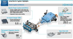 Hyundai begins rollout of Ioniq Hybrid, PHEV and EV; most