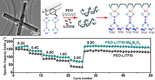 Magnesium borate nanowireenabled solidstate electrolytes