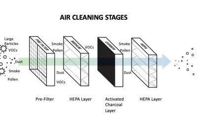 Your HEPA Vacuum and Air Purifier can Become Your Best Friends