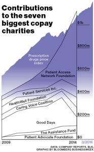 grafic_bloomberg_charities-copay