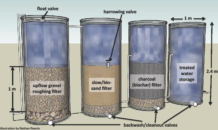 PROFILE: USING BIOCHAR FOR WATER FILTRATION IN RURAL SOUTH