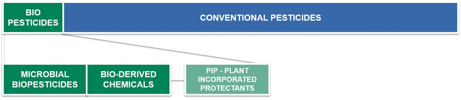 Pesticide Formulation and Adjuvant Technology