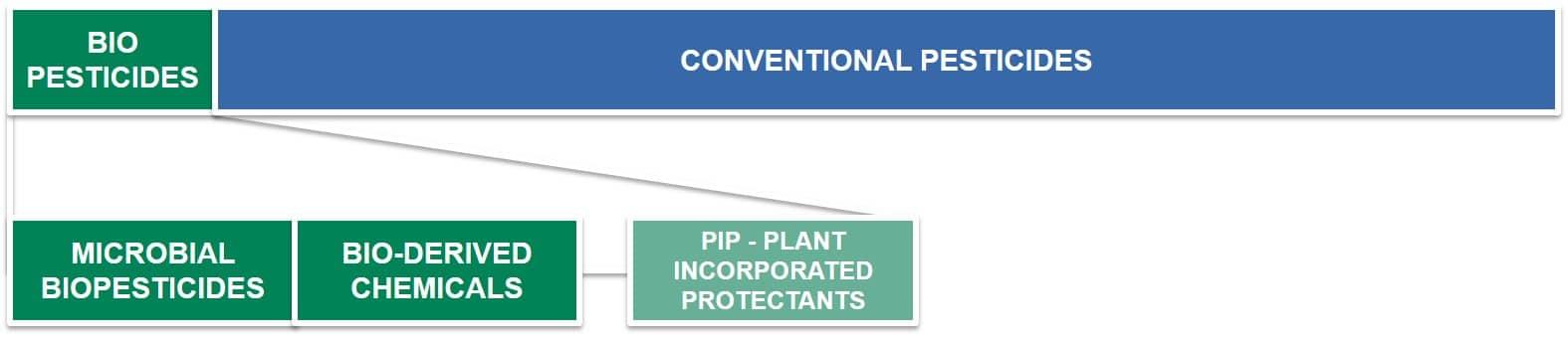 Pesticide Formulation and Adjuvant Technology