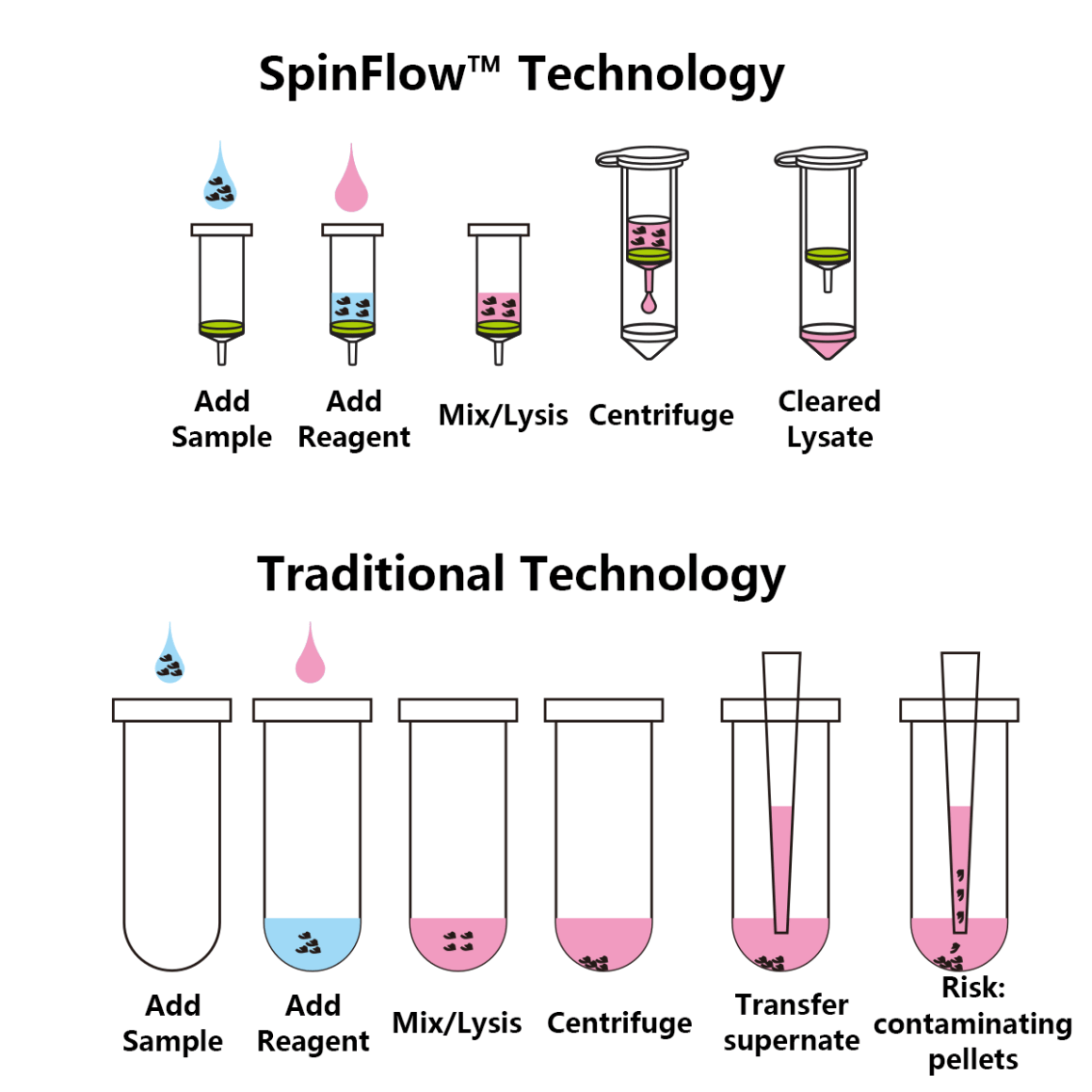 spinflow_use.png