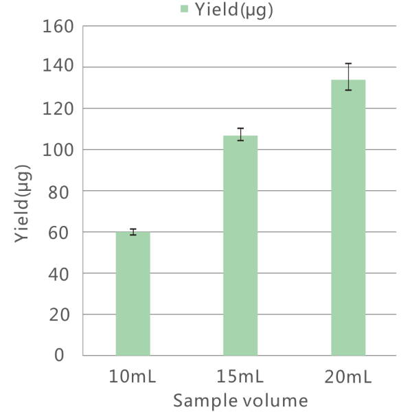 The yield of plasmid DNA extracted from different volumes