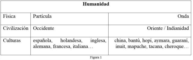 FIG.1 HUMANIDAD