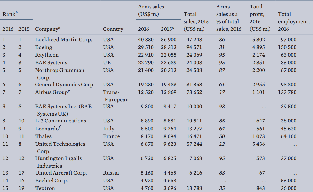 List of companies by revenue rank, and arms sales as a percentage of revenue.