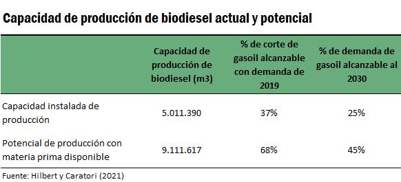 biocombustibles-bcr-2