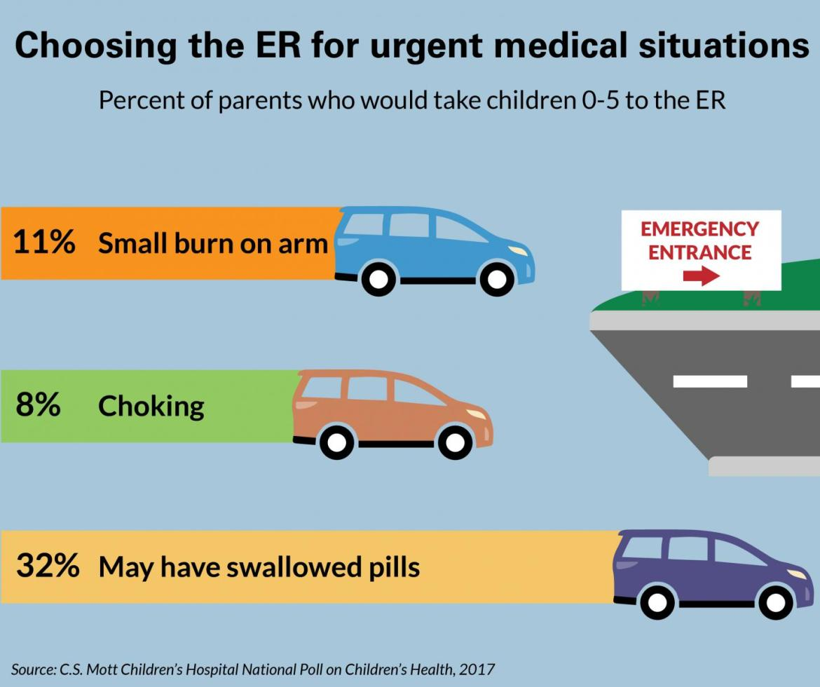 Is rushing your child to the ER the right response