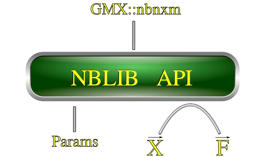 NBLIB API attached to GMX nbnxm and params