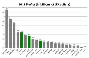 2012 Profits