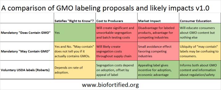 GMO-label-comparison1
