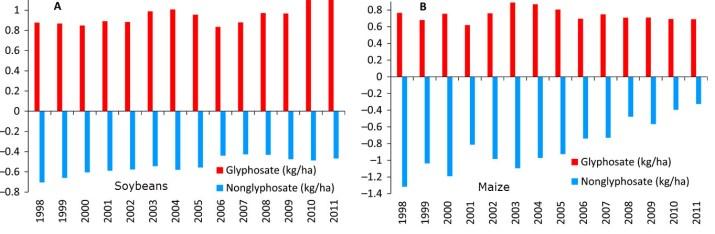 herbicides-2