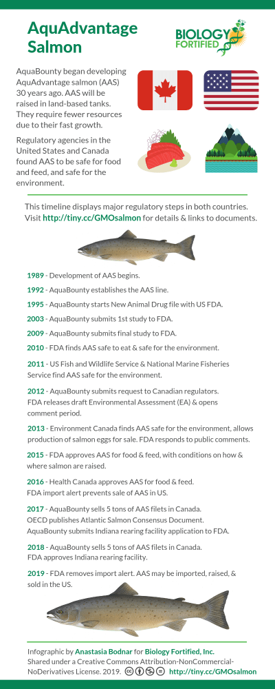 AquAdvantage salmon regulation