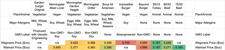 Comparison of plant-based and animal-based burger cost