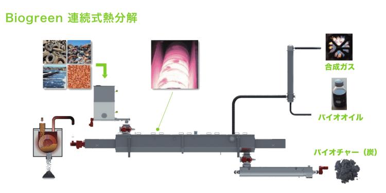 Biogreen熱分解装置 フロー図
