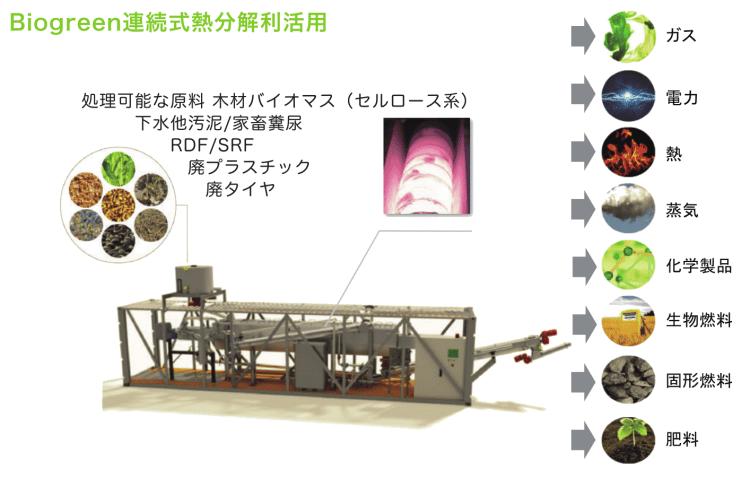 Biogreen 熱分解装置 熱分解利活用