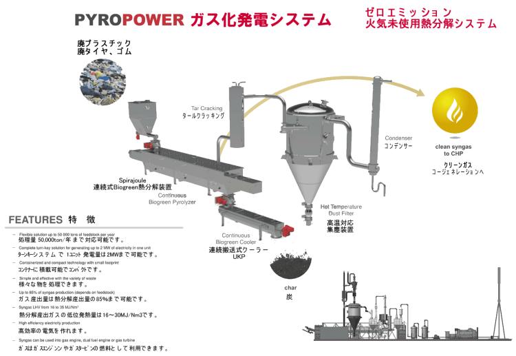 pyropower 熱分解 ガス化発電システム