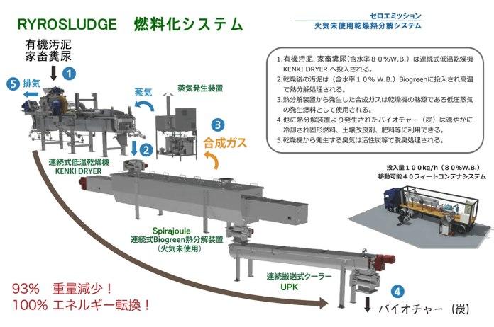 熱分解燃料化システム pyrosludge 2017.10.9