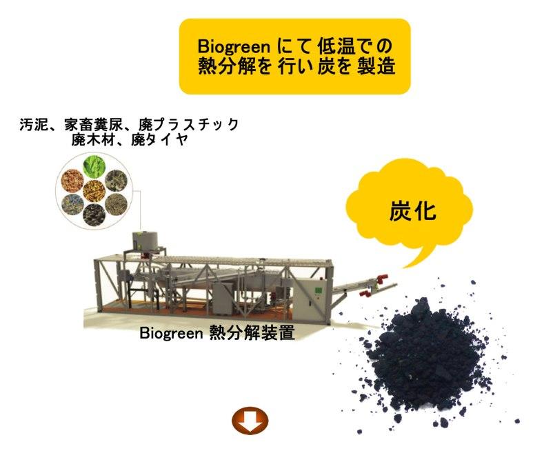 炭化 熱分解装置 biogeen 2017.10.17