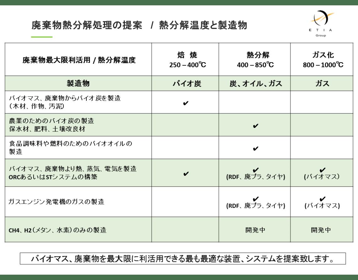 熱分解装置 biogreen 廃棄物熱分解処理 2017.10.24