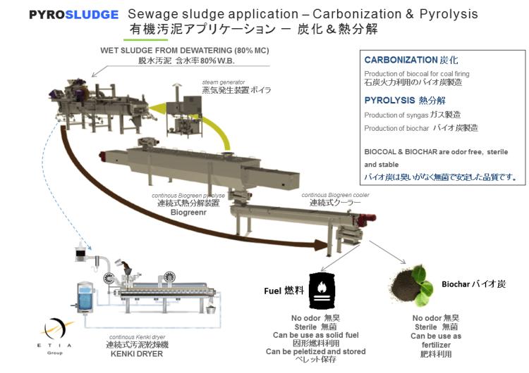 フロー図 pyrosludge 有機汚泥、下水汚泥 乾燥、熱分解システム アプリケーション biogreen 2017.11.9