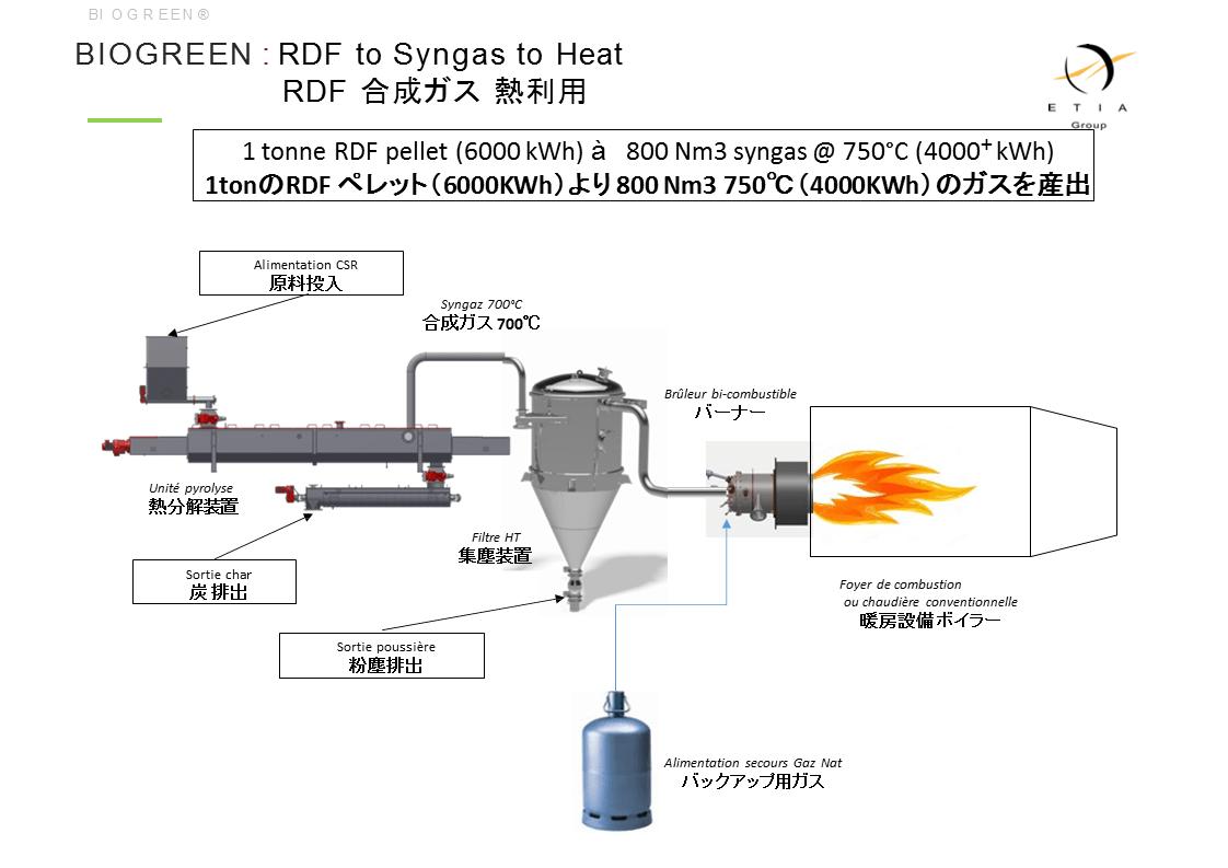 PYROPOWER 廃プラスチック 熱分解 熱利用 2017.11.7
