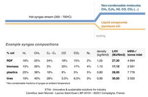 biogreen 熱分解装置 合成ガス製造 ガス成分 2018.1.10