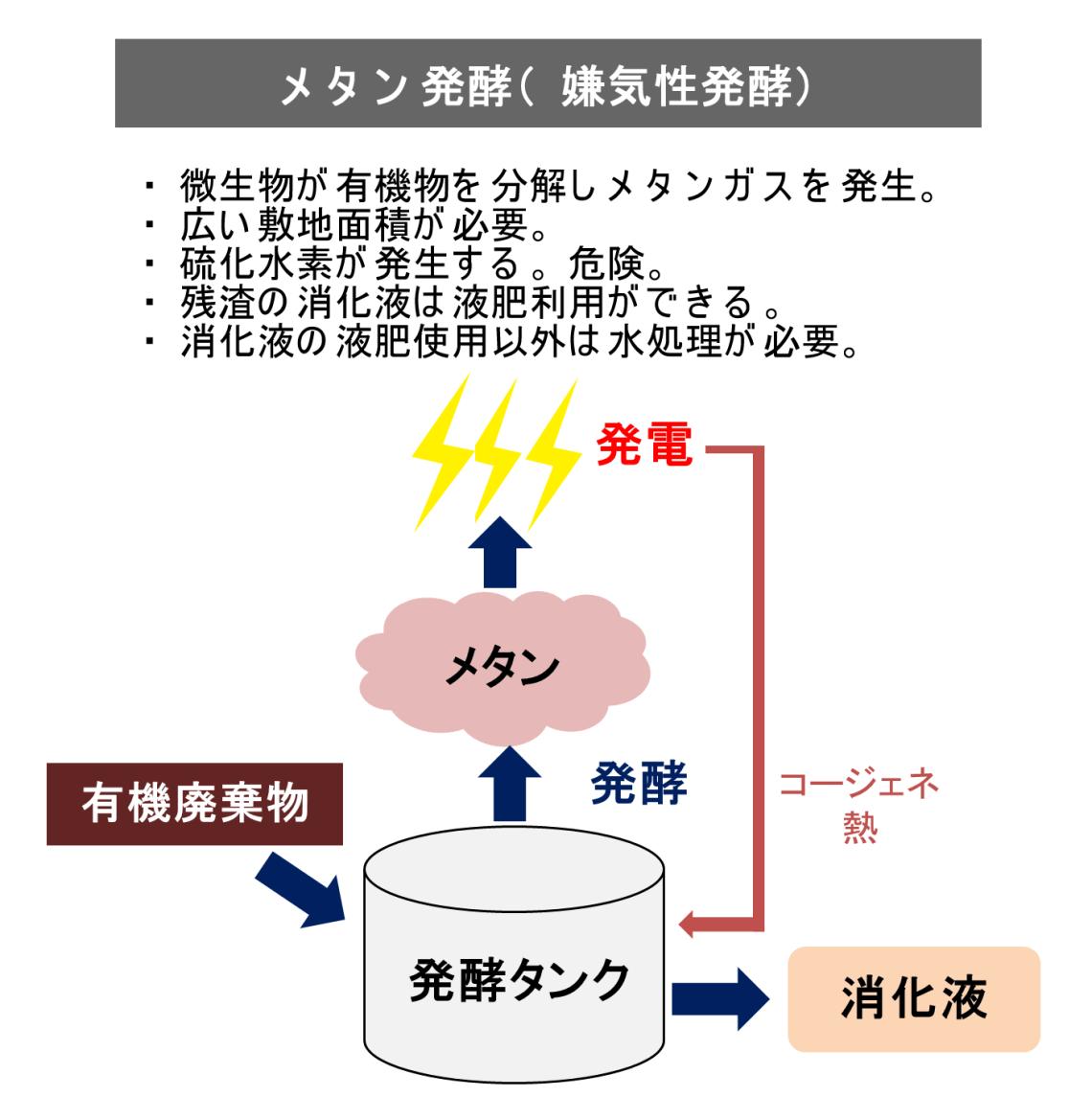 メタン発酵 熱分解装置 炭化 ガス化 Biogreen 2018.2.15