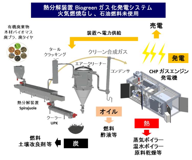 熱分解装置 ガス化発電システム Biogreen 2018.2.18